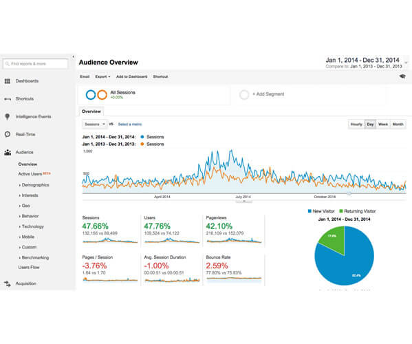 Example of Google Analytics on Freewebstore